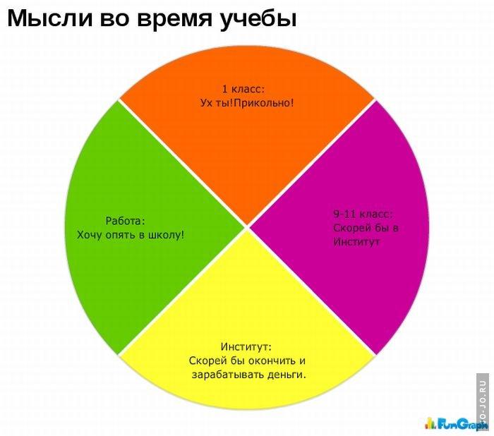 Картинки смешные графики