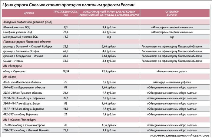 Состояние трассы М10 Москва СанктПетербург отзывы